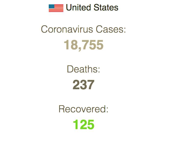 BREAKING: U.S. passes China's coronavirus cases per million 2