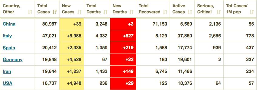 BREAKING: U.S. passes China's coronavirus cases per million 1