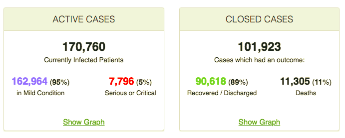 BREAKING: U.S. passes China's coronavirus cases per million 3
