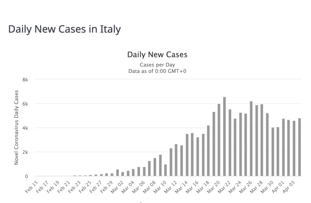 Italy Reports Lowest Daily Death Count in Over 2 Weeks 1