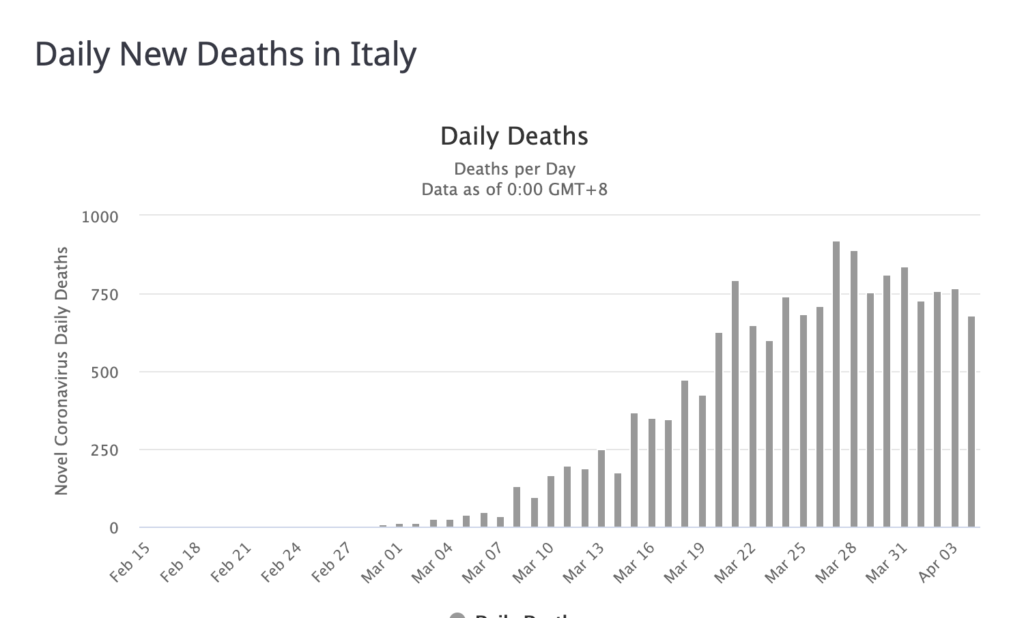 Italy Reports Lowest Daily Death Count in Over 2 Weeks 2